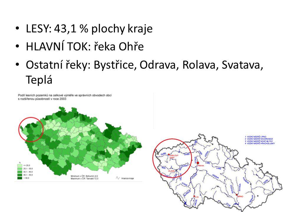 LESY: 43,1 % plochy kraje HLAVNÍ TOK: řeka Ohře.