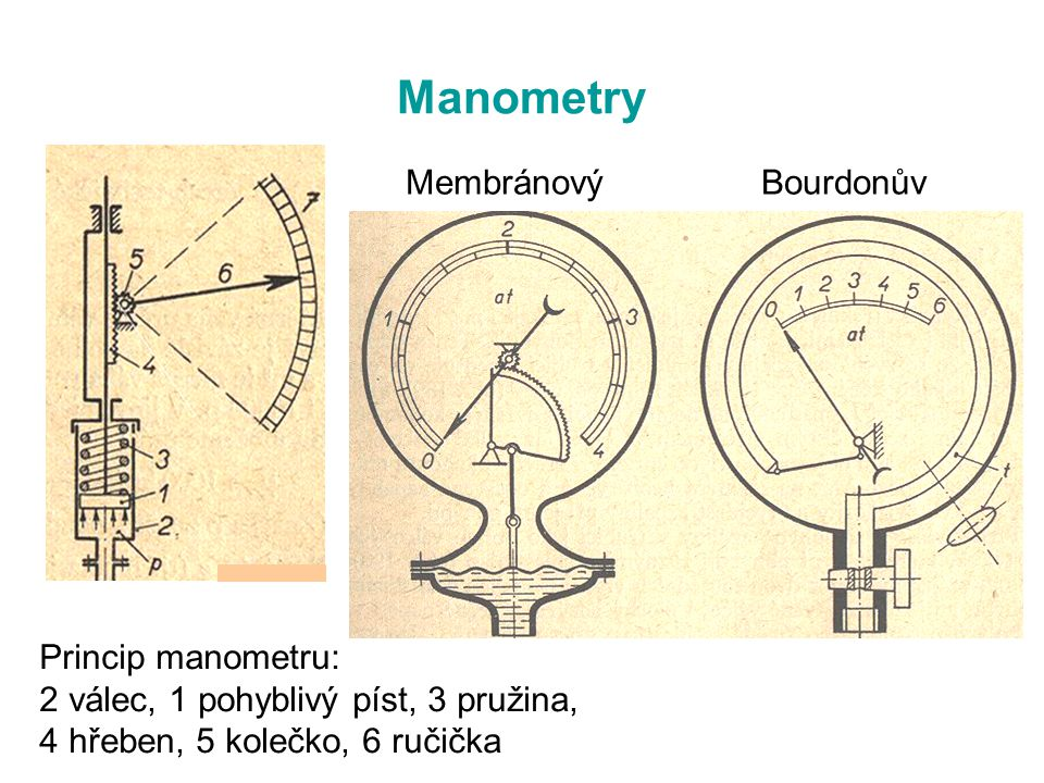 Manometry Membránový Bourdonův Princip manometru: