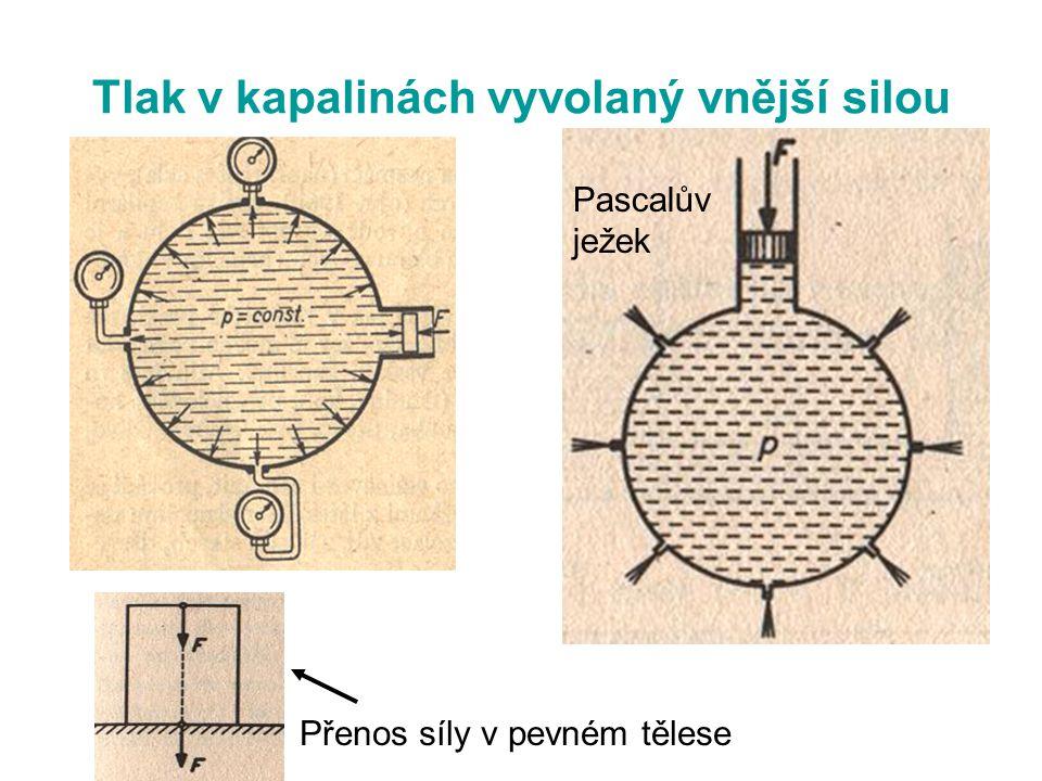 Tlak v kapalinách vyvolaný vnější silou