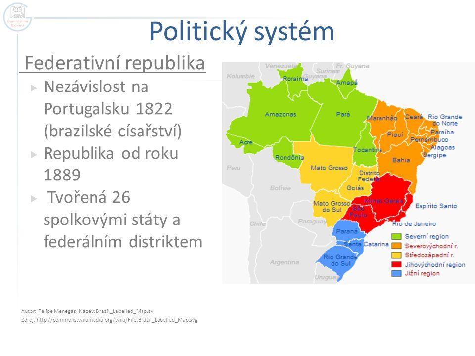 Politický systém Federativní republika