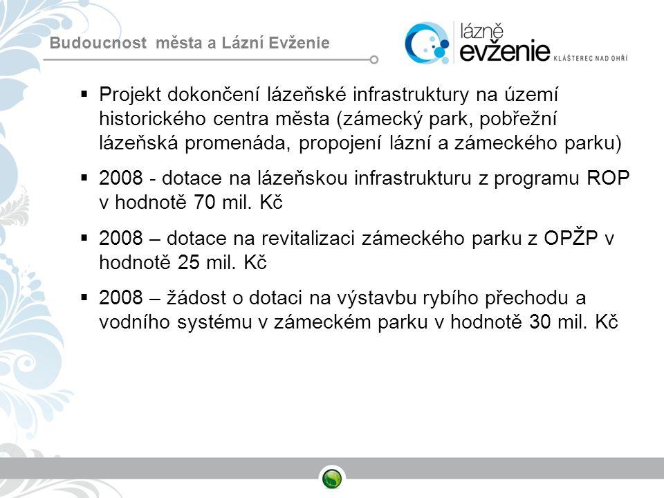 Budoucnost města a Lázní Evženie