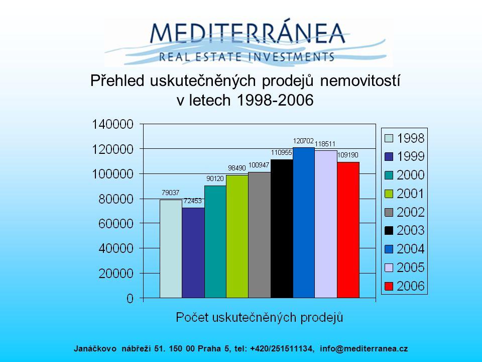 Přehled uskutečněných prodejů nemovitostí v letech 1998-2006