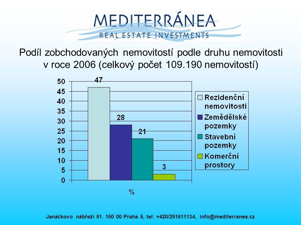 Podíl zobchodovaných nemovitostí podle druhu nemovitosti v roce 2006 (celkový počet 109.190 nemovitostí)