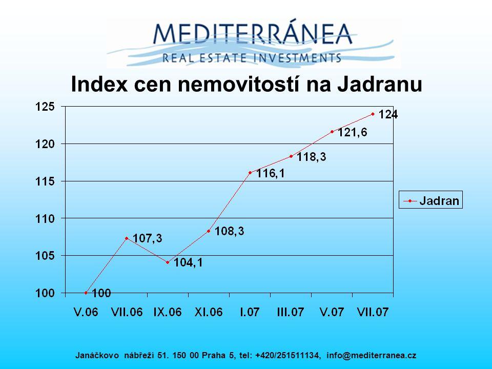 Index cen nemovitostí na Jadranu