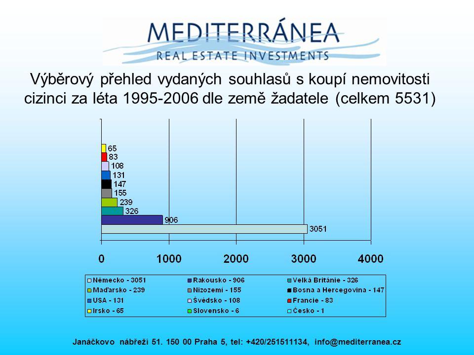 Výběrový přehled vydaných souhlasů s koupí nemovitosti cizinci za léta 1995-2006 dle země žadatele (celkem 5531)