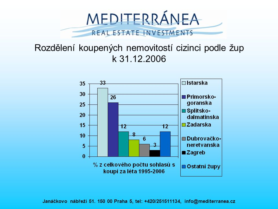 Rozdělení koupených nemovitostí cizinci podle žup k 31.12.2006