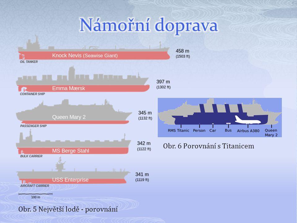 Námořní doprava Obr. 6 Porovnání s Titanicem