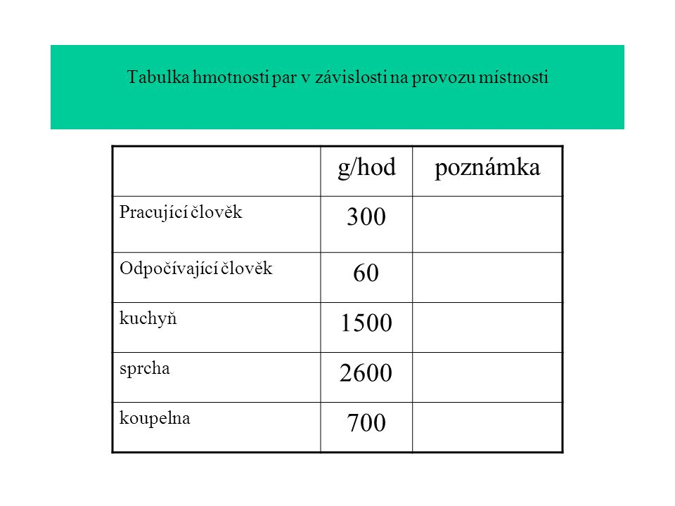 Tabulka hmotnosti par v závislosti na provozu místnosti