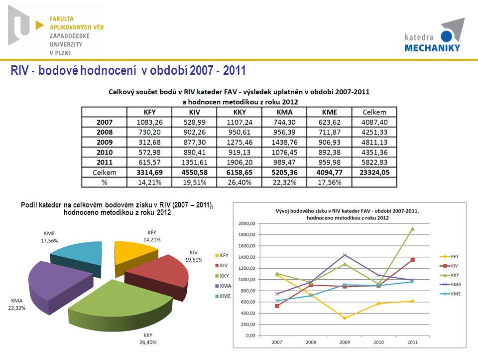 RIV - bodové hodnocení v období 2007 - 2011