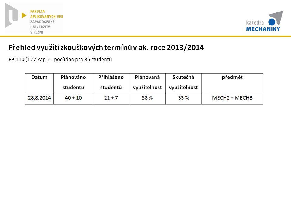 Přehled využití zkouškových termínů v ak. roce 2013/2014