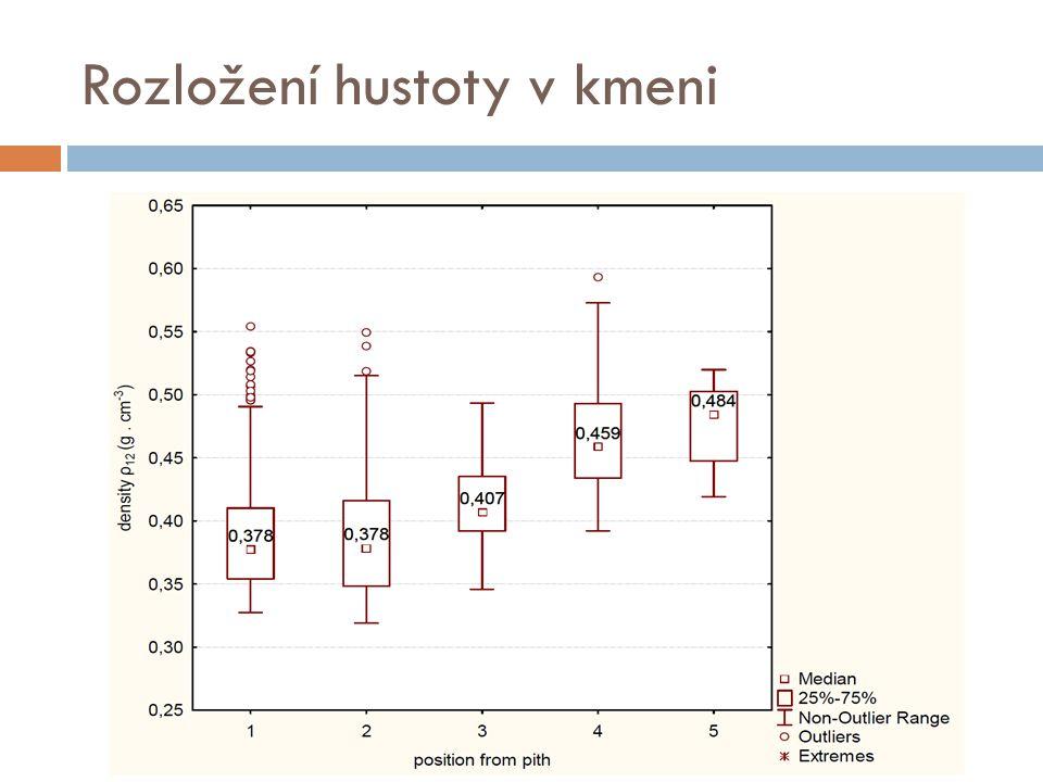 Rozložení hustoty v kmeni