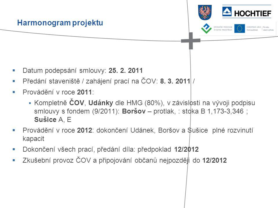 Harmonogram projektu Datum podepsání smlouvy: 25. 2. 2011