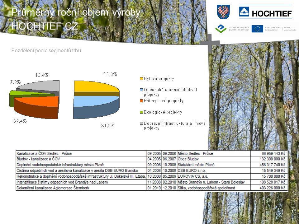 Průměrný roční objem výroby HOCHTIEF CZ