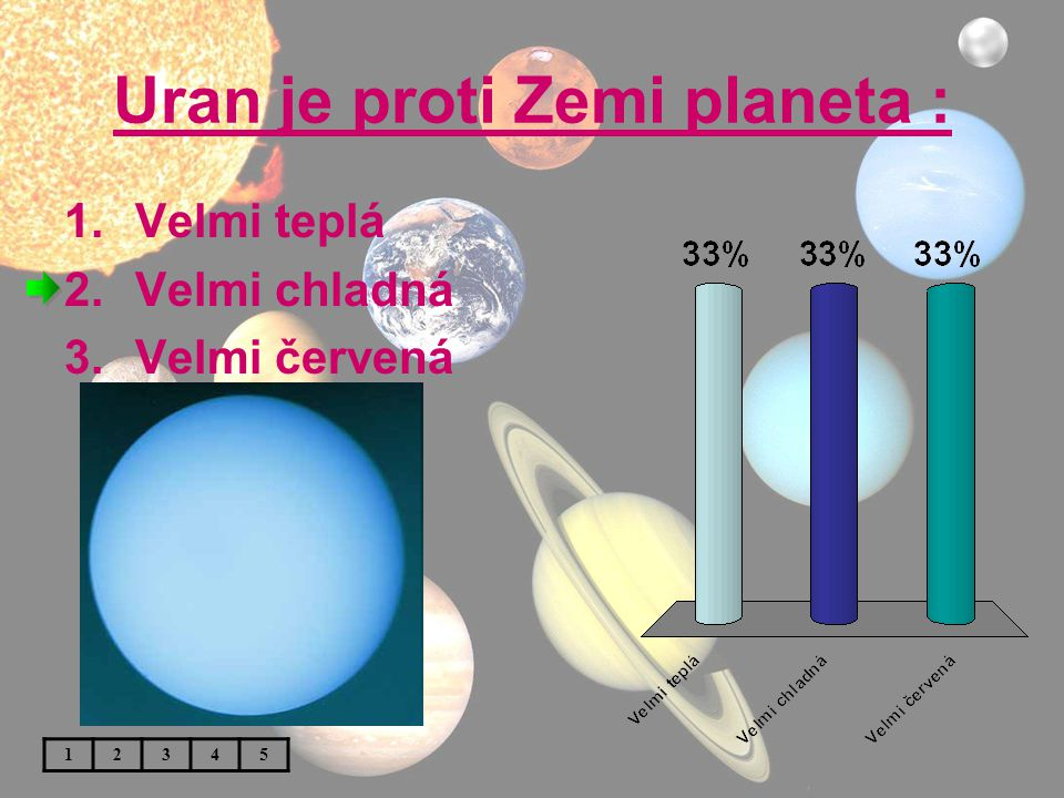 Uran je proti Zemi planeta :