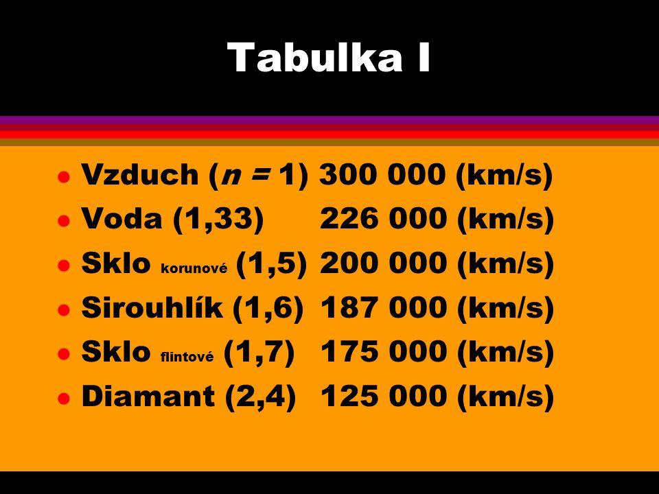 Tabulka I Vzduch (n = 1) 300 000 (km/s) Voda (1,33) 226 000 (km/s)