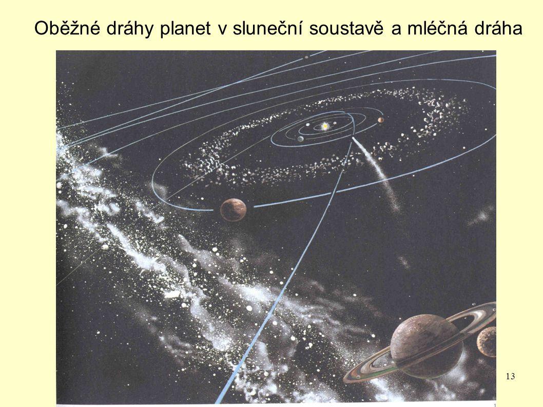 Oběžné dráhy planet v sluneční soustavě a mléčná dráha