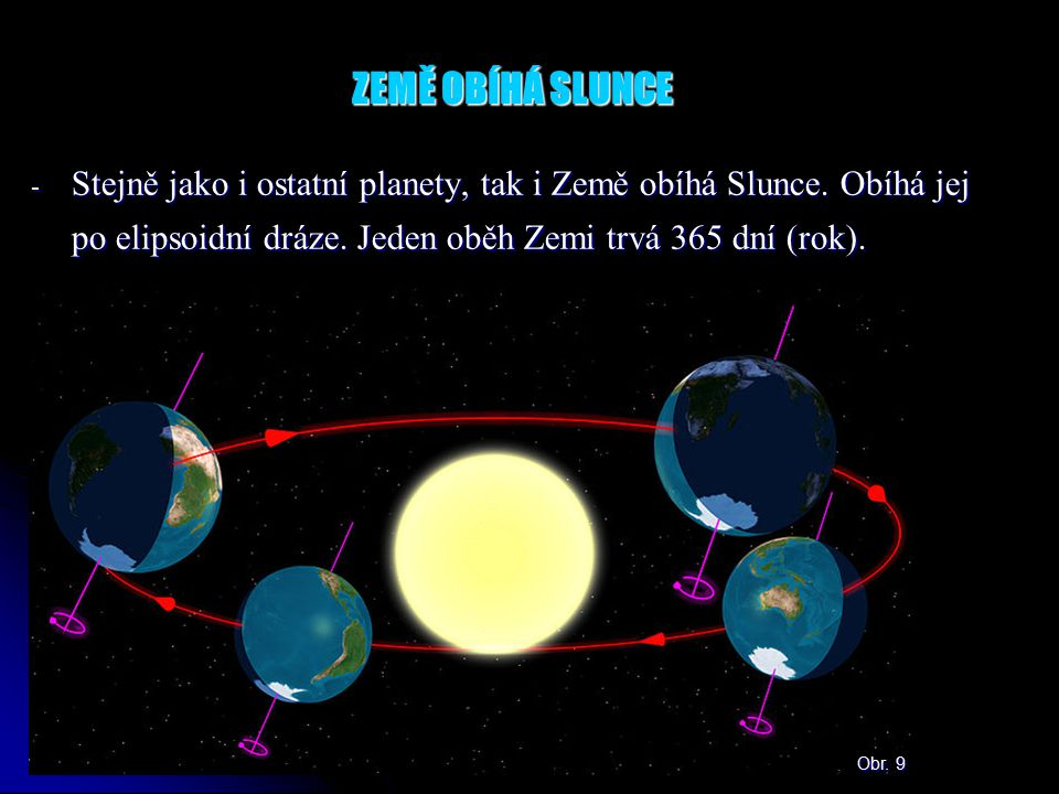 ZEMĚ OBÍHÁ SLUNCE Stejně jako i ostatní planety, tak i Země obíhá Slunce. Obíhá jej po elipsoidní dráze. Jeden oběh Zemi trvá 365 dní (rok).
