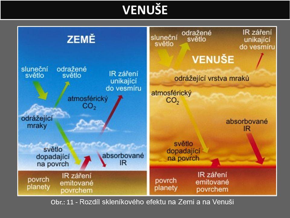 VENUŠE Obr.: 11 - Rozdíl skleníkového efektu na Zemi a na Venuši