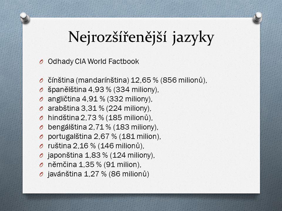 Nejrozšířenější jazyky