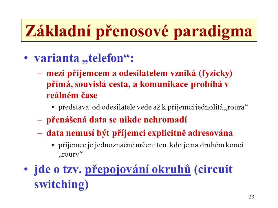 Základní přenosové paradigma