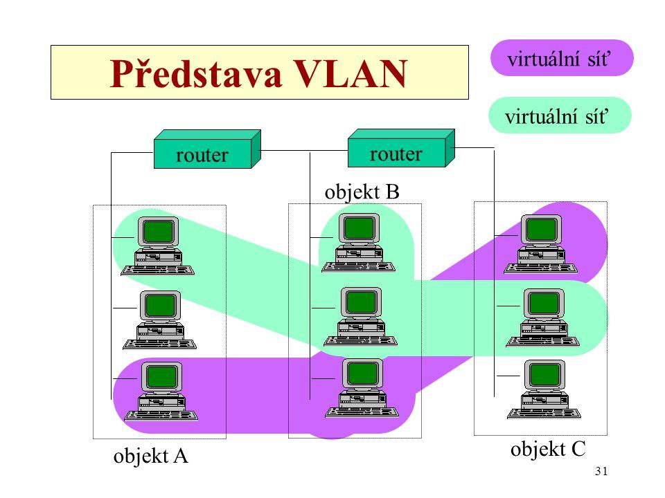 Představa VLAN virtuální síť virtuální síť router router objekt B