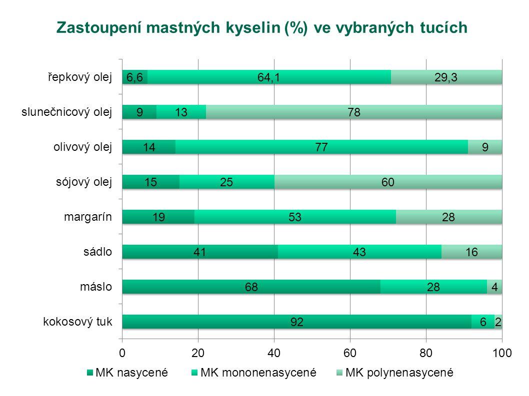 Zastoupení mastných kyselin (%) ve vybraných tucích