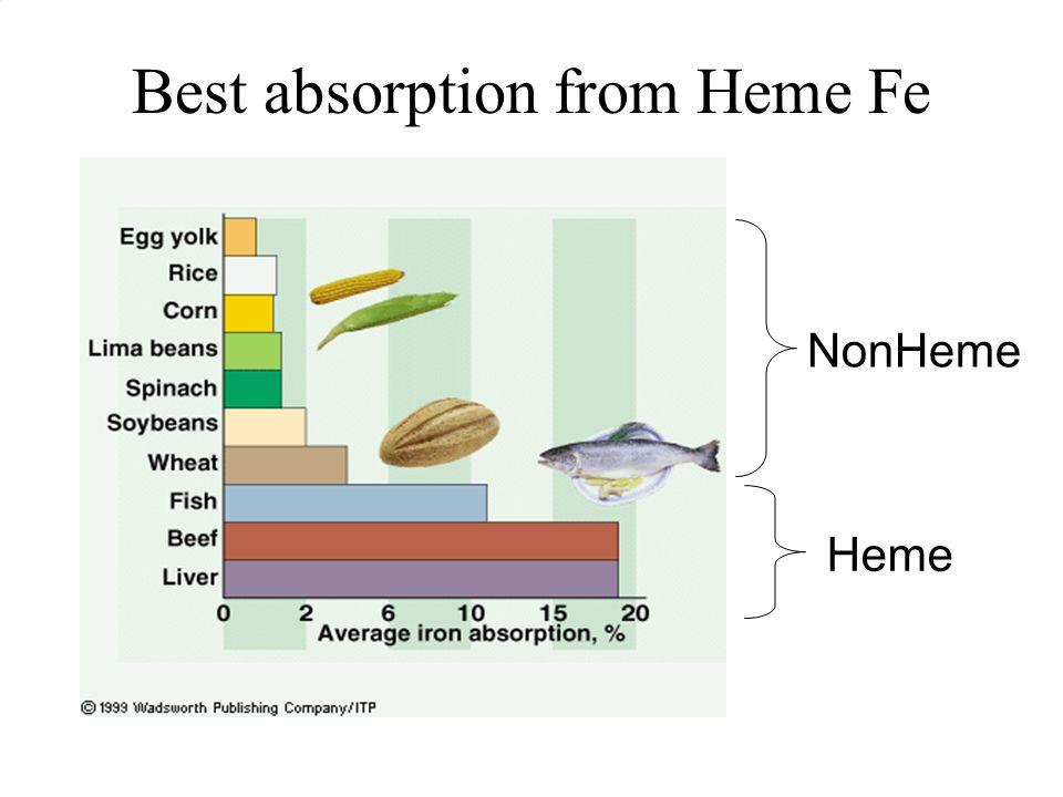 Best absorption from Heme Fe