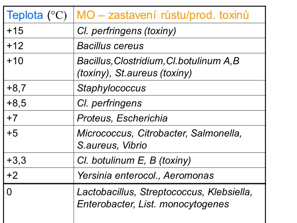 MO – zastavení růstu/prod. toxinů