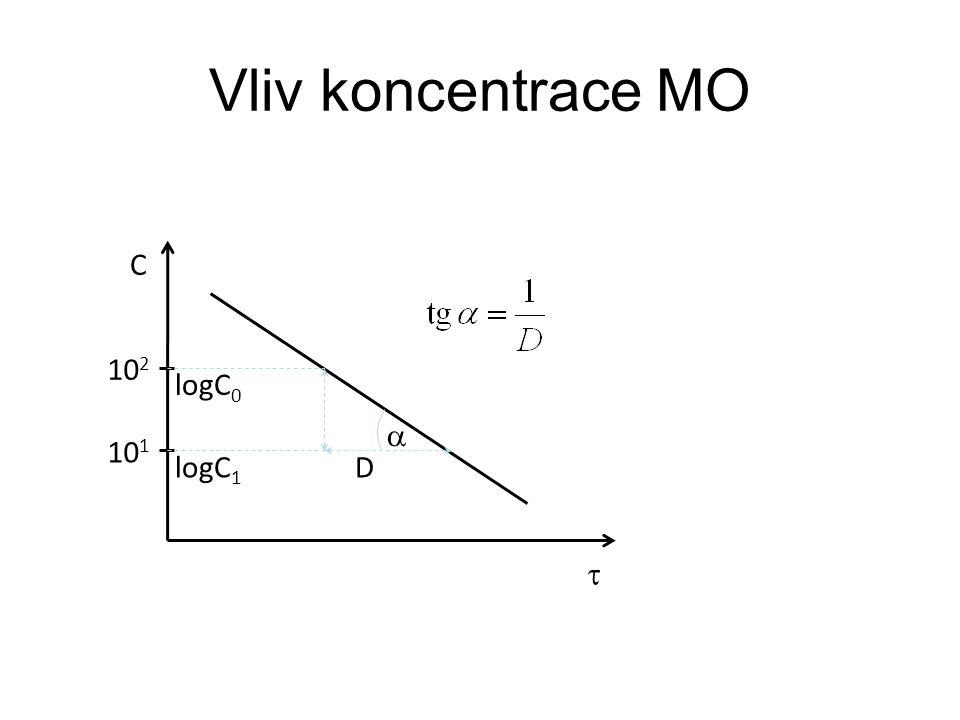 Vliv koncentrace MO C 102 logC0 a 101 logC1 D t