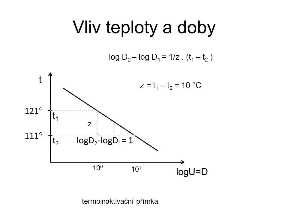 Vliv teploty a doby t 121° t1 111° t2 logD2-logD1= 1 logU=D