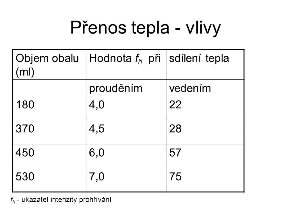 Přenos tepla - vlivy Objem obalu (ml) Hodnota fh při sdílení tepla