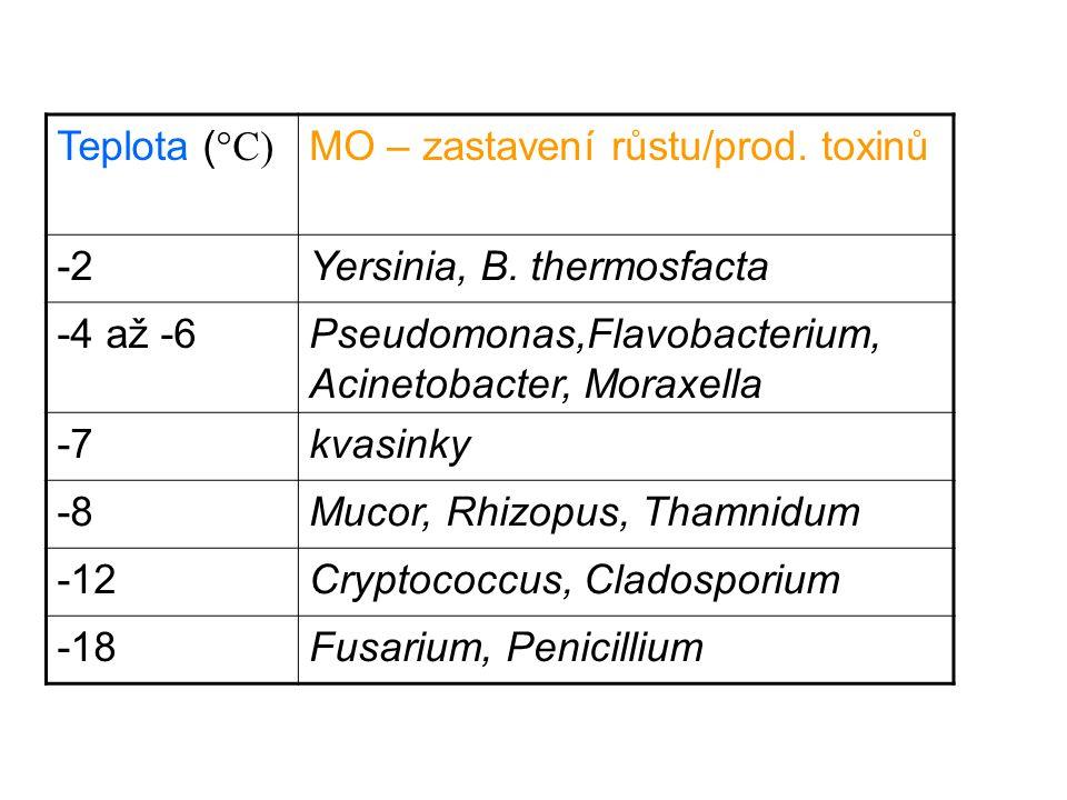 Teplota (°C) MO – zastavení růstu/prod. toxinů. -2. Yersinia, B. thermosfacta. -4 až -6. Pseudomonas,Flavobacterium, Acinetobacter, Moraxella.