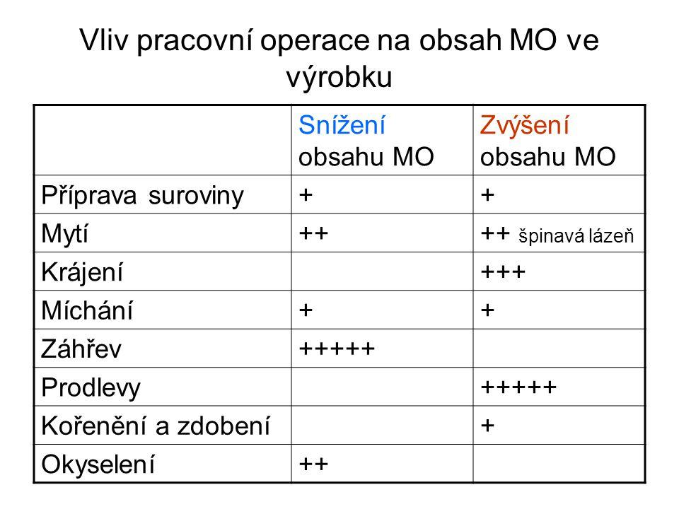 Vliv pracovní operace na obsah MO ve výrobku