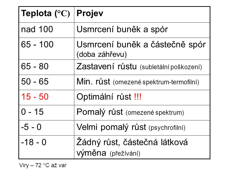Usmrcení buněk a částečně spór (doba záhřevu) 65 - 80