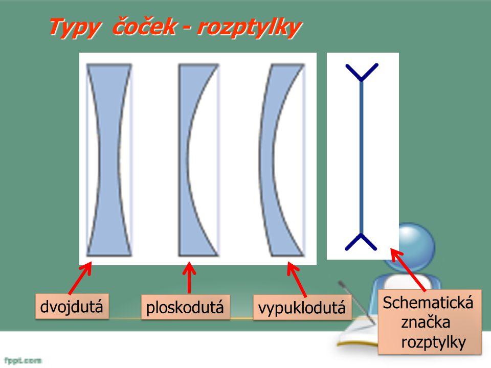Typy čoček - rozptylky Schematická značka rozptylky dvojdutá
