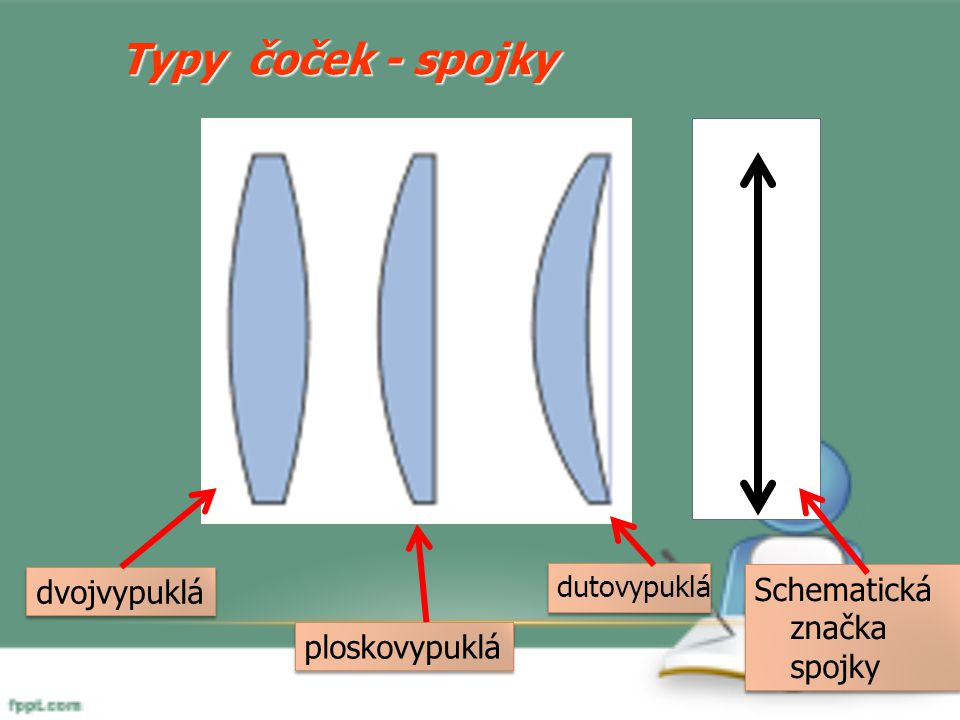 Typy čoček - spojky dvojvypuklá Schematická značka spojky