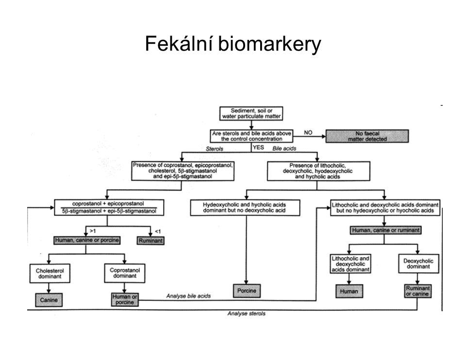 Fekální biomarkery