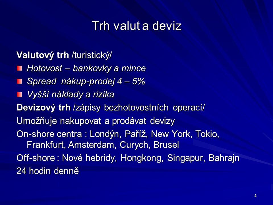 Trh valut a deviz Valutový trh /turistický/