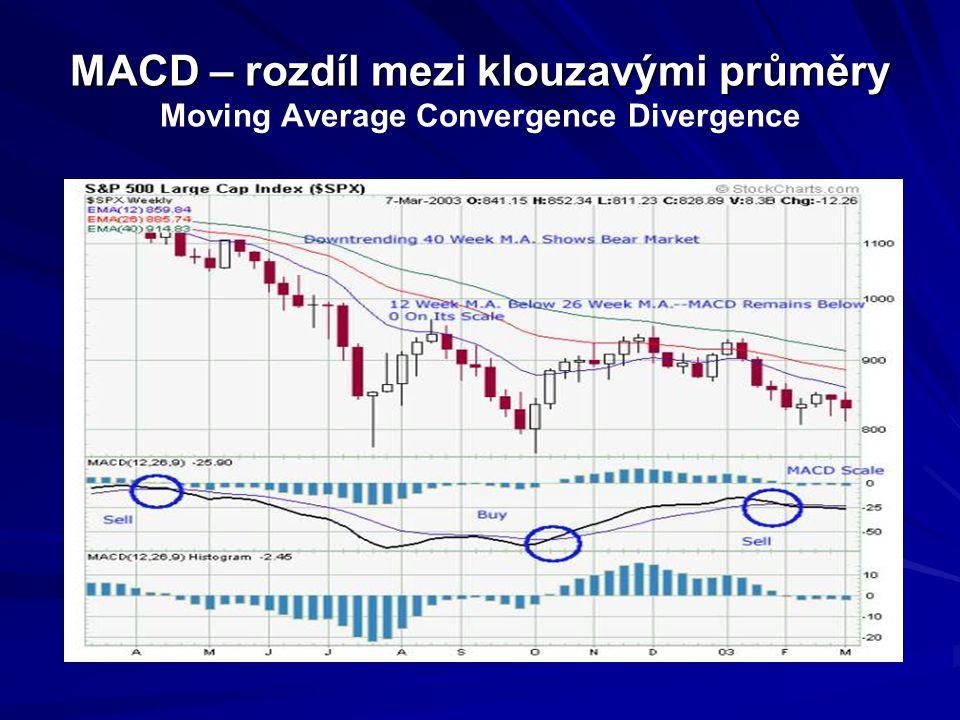 MACD – rozdíl mezi klouzavými průměry Moving Average Convergence Divergence