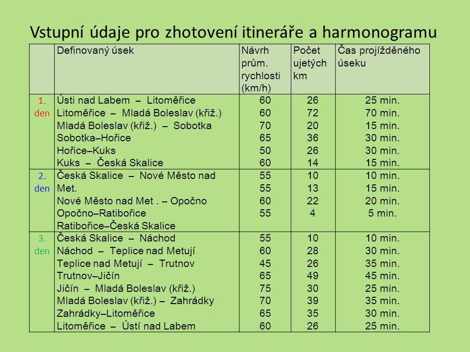 Vstupní údaje pro zhotovení itineráře a harmonogramu