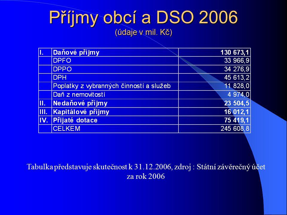 Příjmy obcí a DSO 2006 (údaje v mil. Kč)
