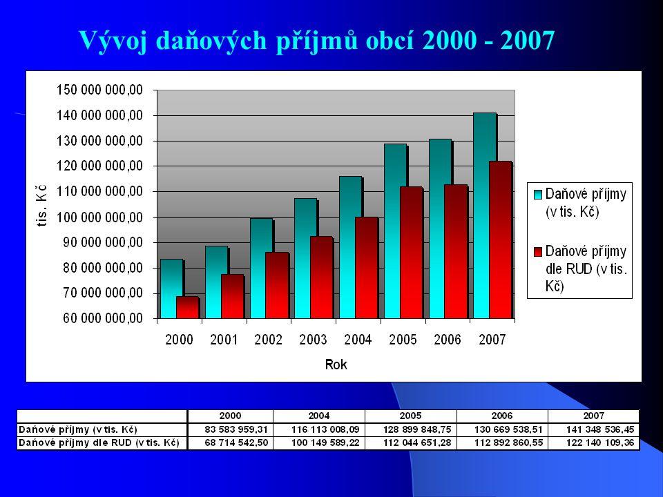 Vývoj daňových příjmů obcí 2000 - 2007