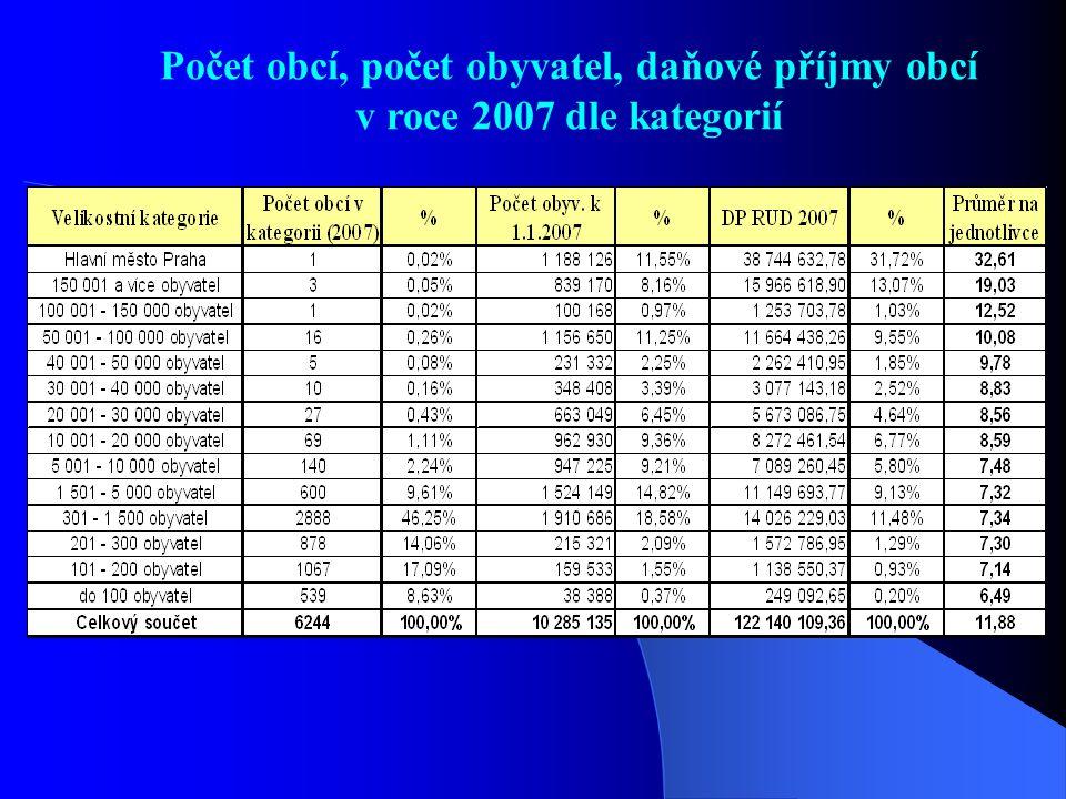 Počet obcí, počet obyvatel, daňové příjmy obcí