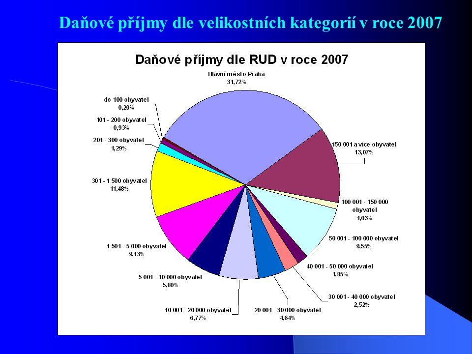 Daňové příjmy dle velikostních kategorií v roce 2007