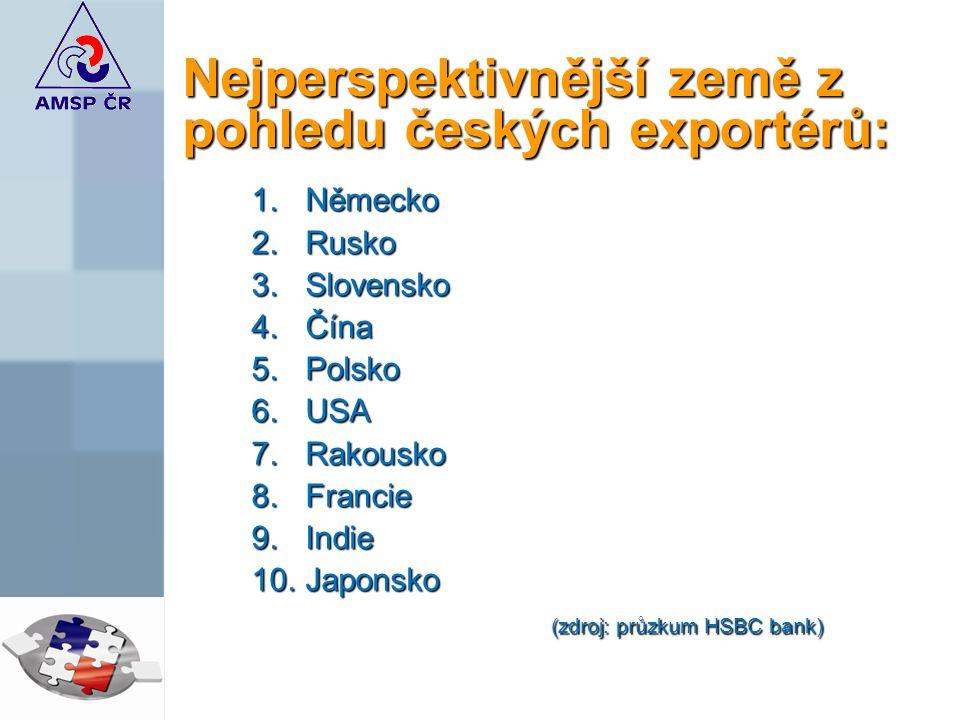 Nejperspektivnější země z pohledu českých exportérů: