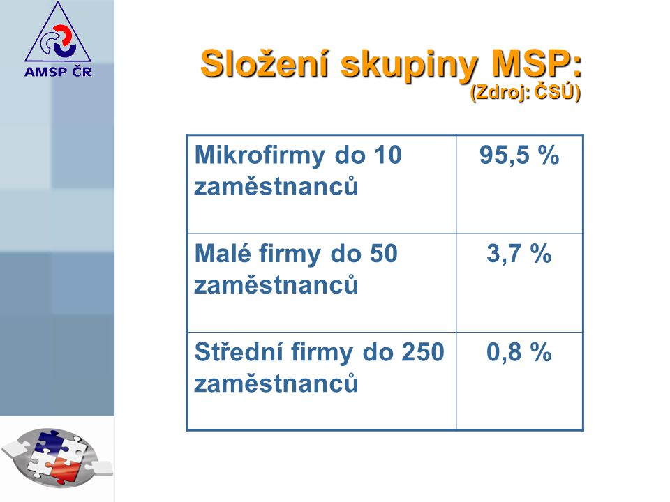 Složení skupiny MSP: (Zdroj: ČSÚ)