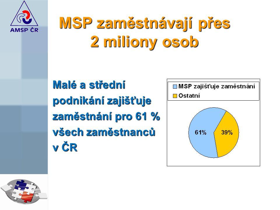 MSP zaměstnávají přes 2 miliony osob