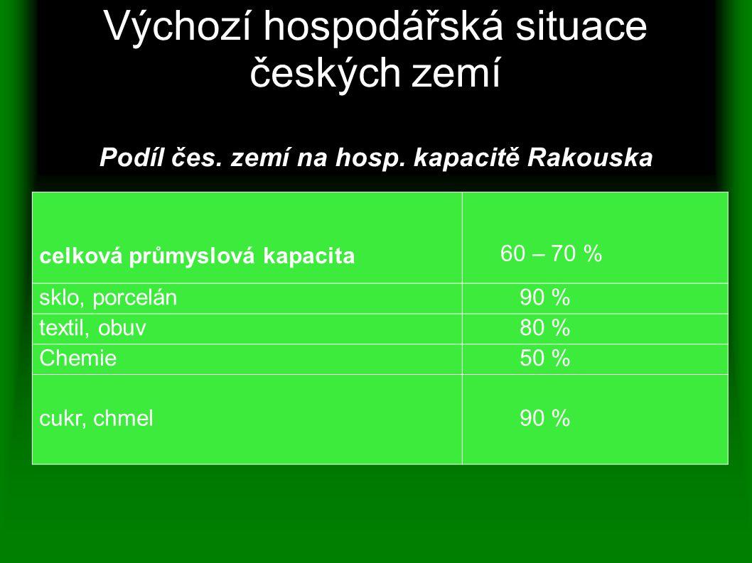 Výchozí hospodářská situace českých zemí Podíl čes. zemí na hosp