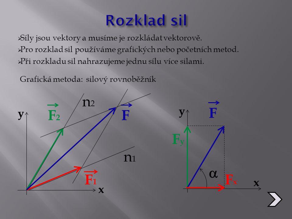 Rozklad sil n2 F F2 F Fy n1  F1 Fx y y x x