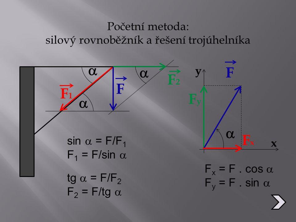 silový rovnoběžník a řešení trojúhelníka
